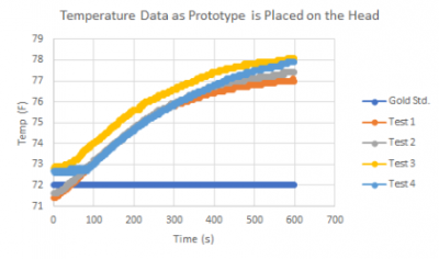 Temperature testing data shows an increase in 6 degrees Fahrenheit when the prototype is placed on the head