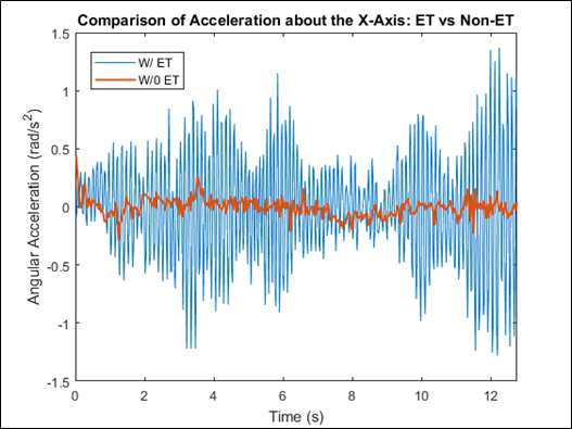 Combined Patient Angular Acceleration about the X-Axis
