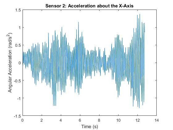 ET Patient Angular Acceleration about the X-Axis