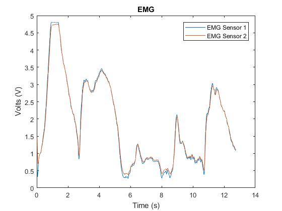 ET Patient EMG Data