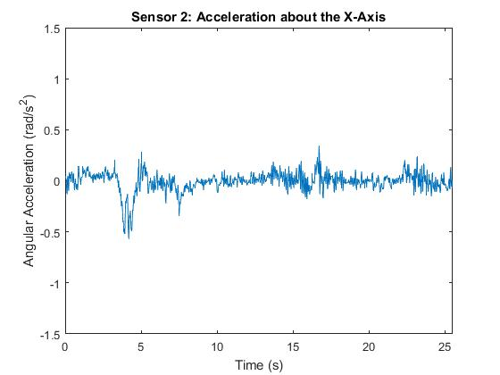 Non-ET Patient Angular Acceleration about the X-Axis