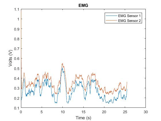 Non-ET Patient EMG Data