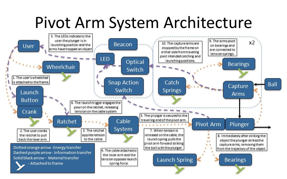 Updated Systems Architecture