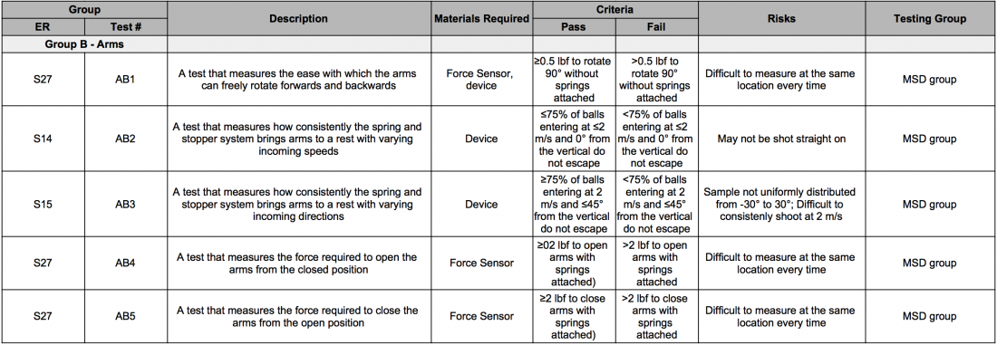 Arms Subsystem Test Plans