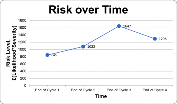 Risk Level over Time Graph