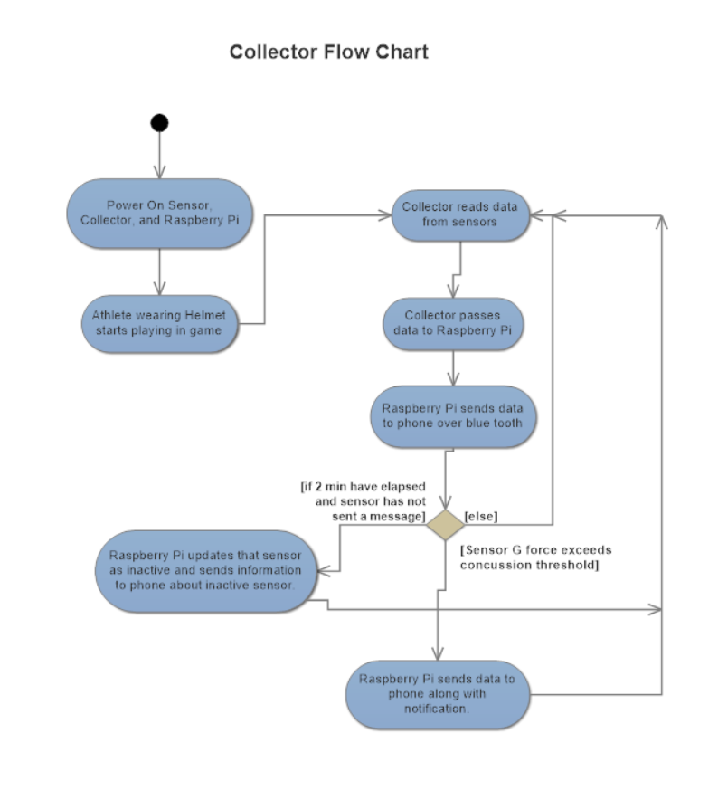 Data Collector Flowchart