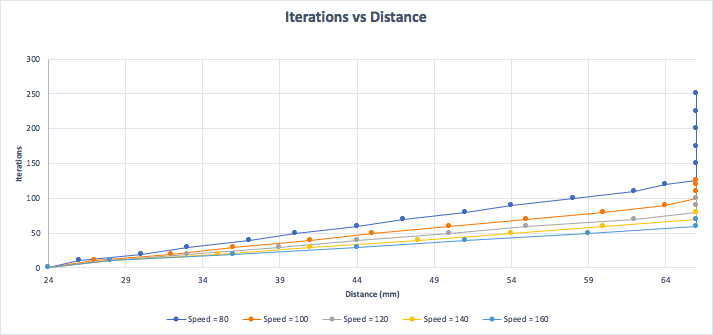 Figure 3: This is a graph of the Arduino program iterations vs. distance actuator traveled. This information will help the team determine how many times the program should run to obtain desired displacement.
