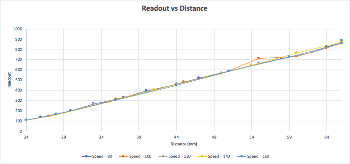 Figure 2: This is a graph of the Arduino program readout vs. distance actuator traveled. This information will help quantify readout parameters.