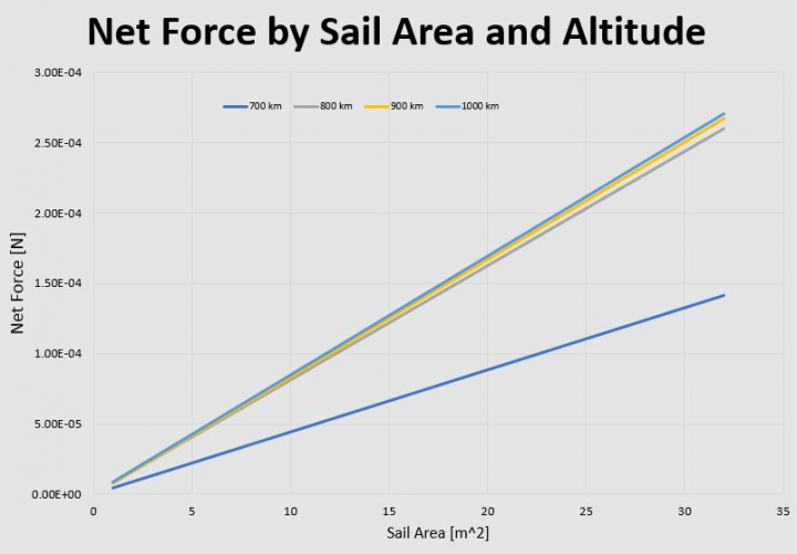 The Force Varies Based on Altitude and Sail Area