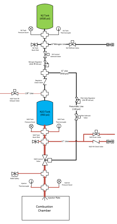 Figure 1: Feed System Schematic