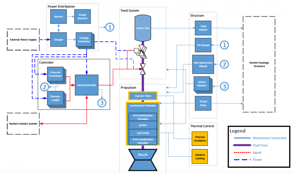 Our Engine's System Architecture Schematic
