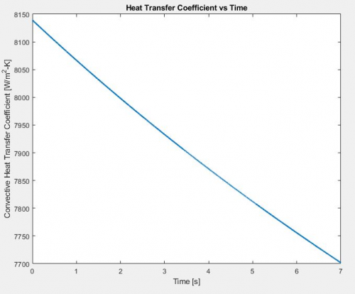 Convective Heat Transfer Coefficient Over Time