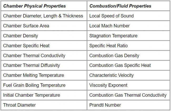 System Thermal Properties