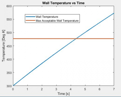 Wall Temperature Over Time