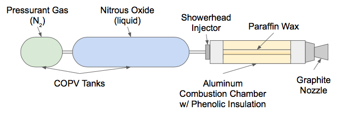 Example Hybrid Rocket Engine Diagram