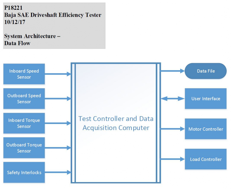 System Data Architecture
