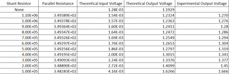 Calculation vs. Experimental Results with varying Shunt & Fixed Resistor