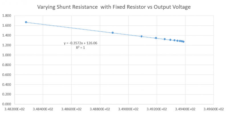 Experimental Graph with varying Shunt & Fixed Resistor