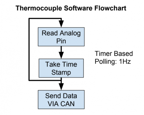 Thermocouple Software Flowchart