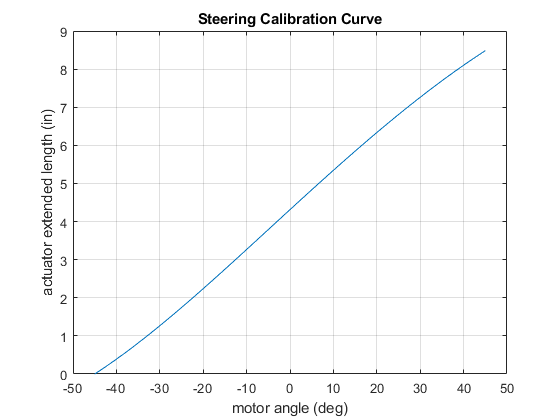 Steering Calibration Plot