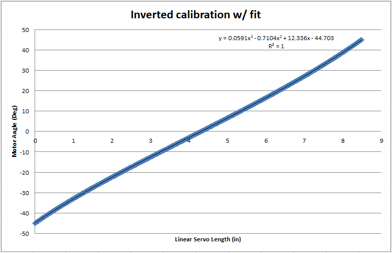 Steering Calibration Cubic Curve Fit
