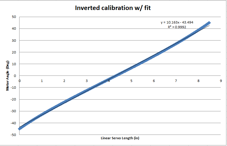 Steering Calibration Linear Curve Fit