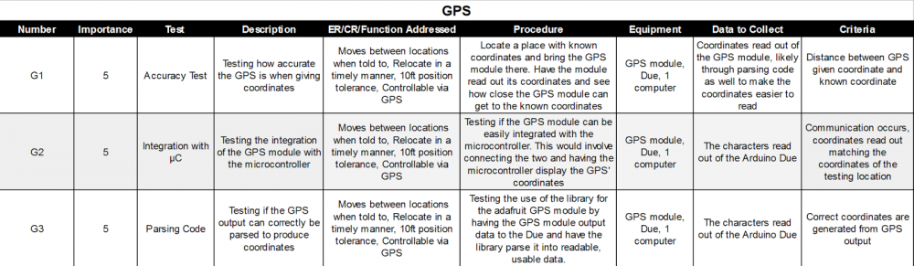 GPS test plan