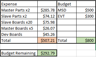 Budget as of 12-5-17