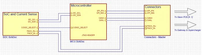 Master Board Block Diagram w/ Interconnects