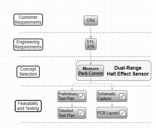 Hall Effect Customer and Engineering Requirements