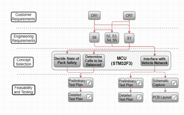 MCU Customer and Engineering Requirements