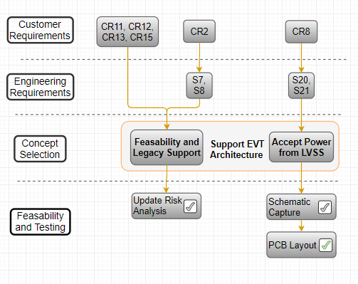 EVT Implementation Customer and Engineering Requirements