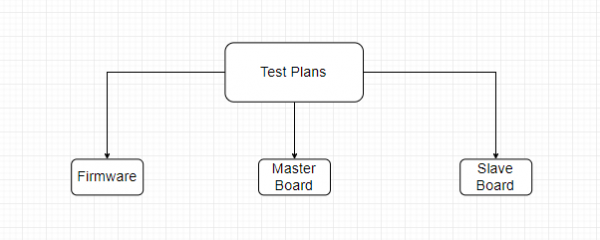 Test Plan Setup