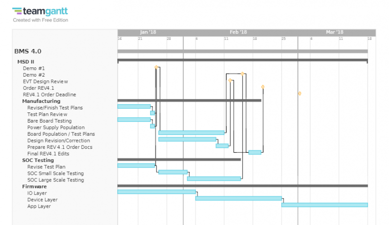 Build and Test Prep Gantt Chart