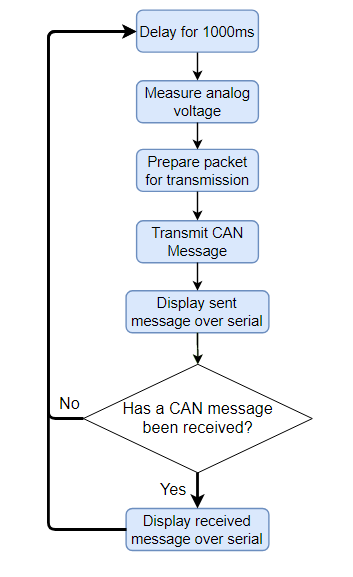CAN Protocol Test Code Flowchart