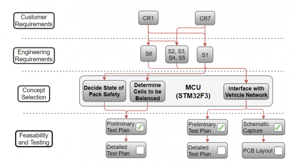 Requirements Traceability for MCU