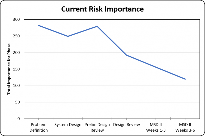 Current Risk Importance