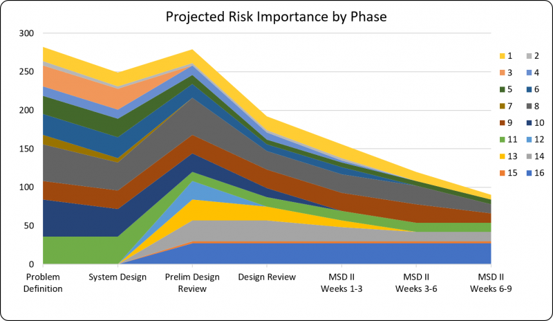 Projected Risks