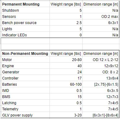 Component Size and Weight Research