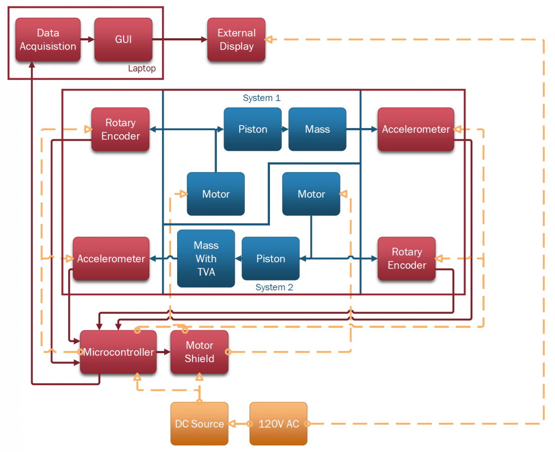 System Overview Block Diagram.
