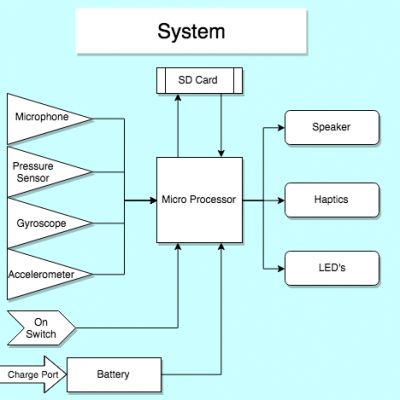 High-Level Block Diagram for Band Toy
