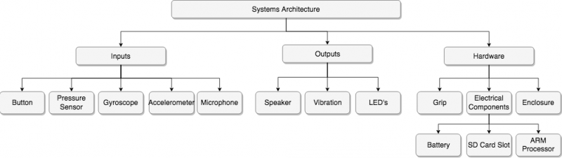System Architecture for Band Toy