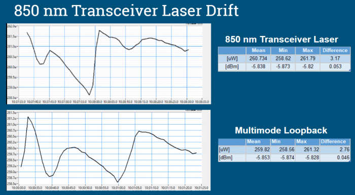 850 Transceiver Laser Drift