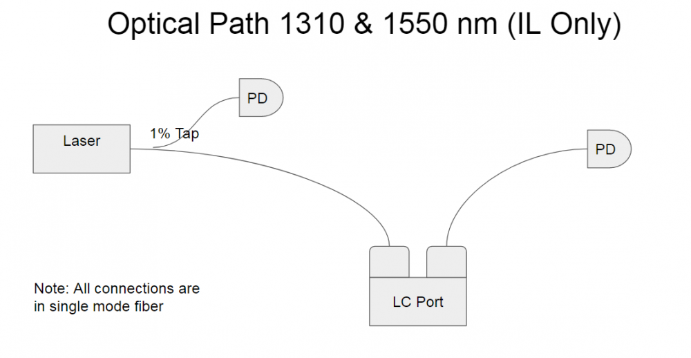 Optical Path 1310 and 1550 nm (IL Only)