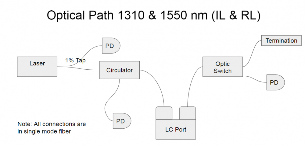 Optical Path 1310 and 1550 nm (IL & RL)