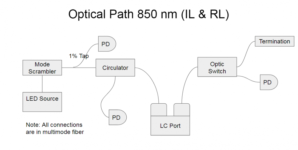 Optical Path 850 nm (IL & RL)
