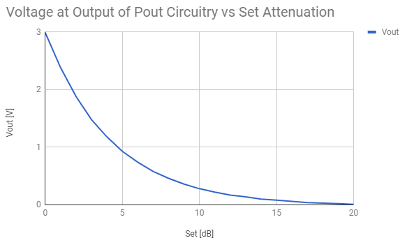 Voltage at Output of Pout Circuitry vs Set Attenuation