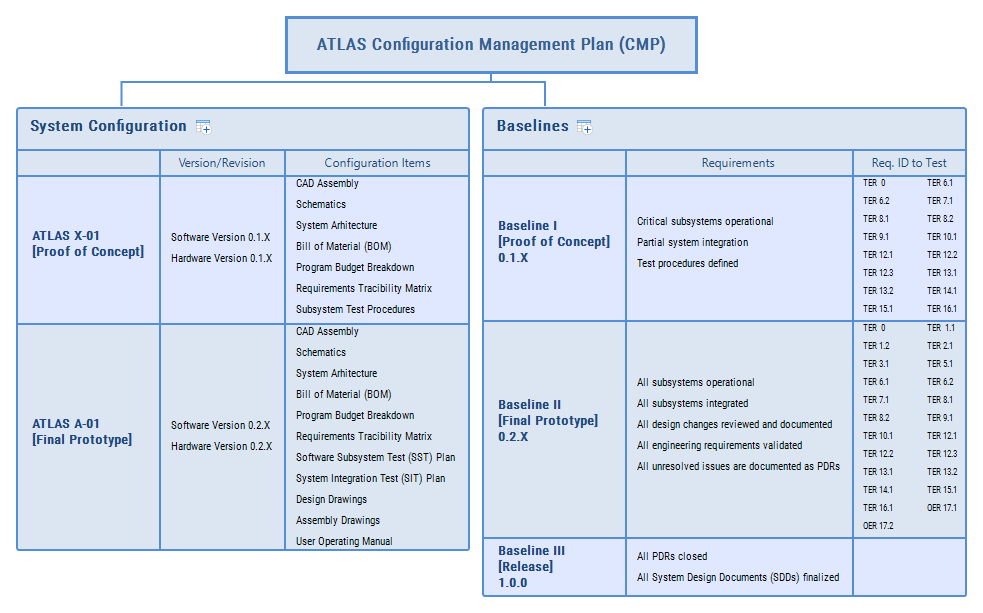 public/Detailed Design Documents/ATLAS Configuration Management Plan (CMP).png