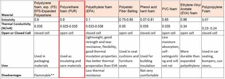 Foam Seat Material Benchmarking