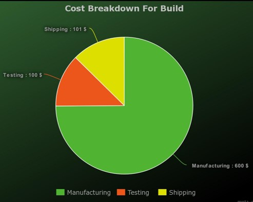P18347 Integrated Systems Design Costing Breakdown for Build
